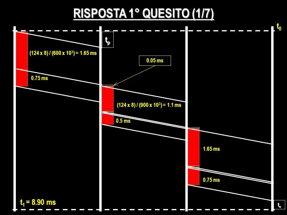 RISPOSTA 1° QUESITO (1/7) t0t0 (124 x 8) / (600 x 10 3 ) = 1.65 ms tptptptp tetetete t 1 = 8.90 ms (124 x 8) / (900 x 10 3 ) = 1.1 ms 1.65 ms 0.05 ms