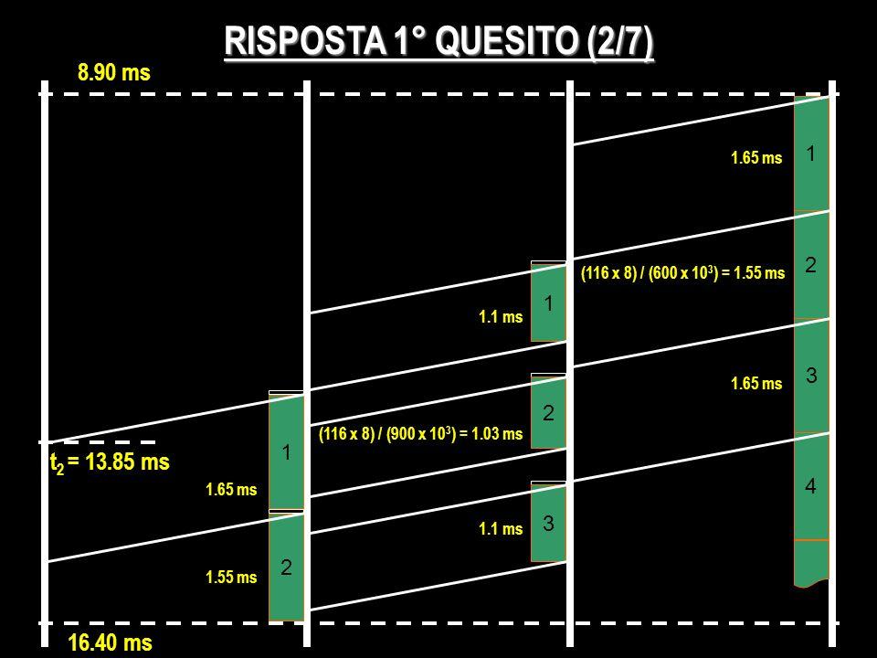 8.90 ms RISPOSTA 1° QUESITO (2/7) 1 (116 x 8) / (600 x 10 3 ) = 1.55 ms 2 3 1 2 3 1.65 ms 1 4 t 2 = 13.85 ms 16.40 ms 2 (116 x 8) / (900 x 10 3 ) = 1.
