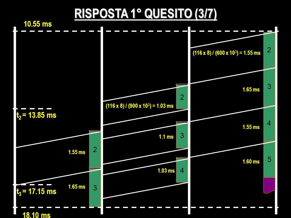 RISPOSTA 1° QUESITO (3/7) (116 x 8) / (600 x 10 3 ) = 1.55 ms 2 3 2 3 1.65 ms 4 t 2 = 13.85 ms 2 5 1.55 ms 1.60 ms 3 4 (116 x 8) / (900 x 10 3 ) = 1.0