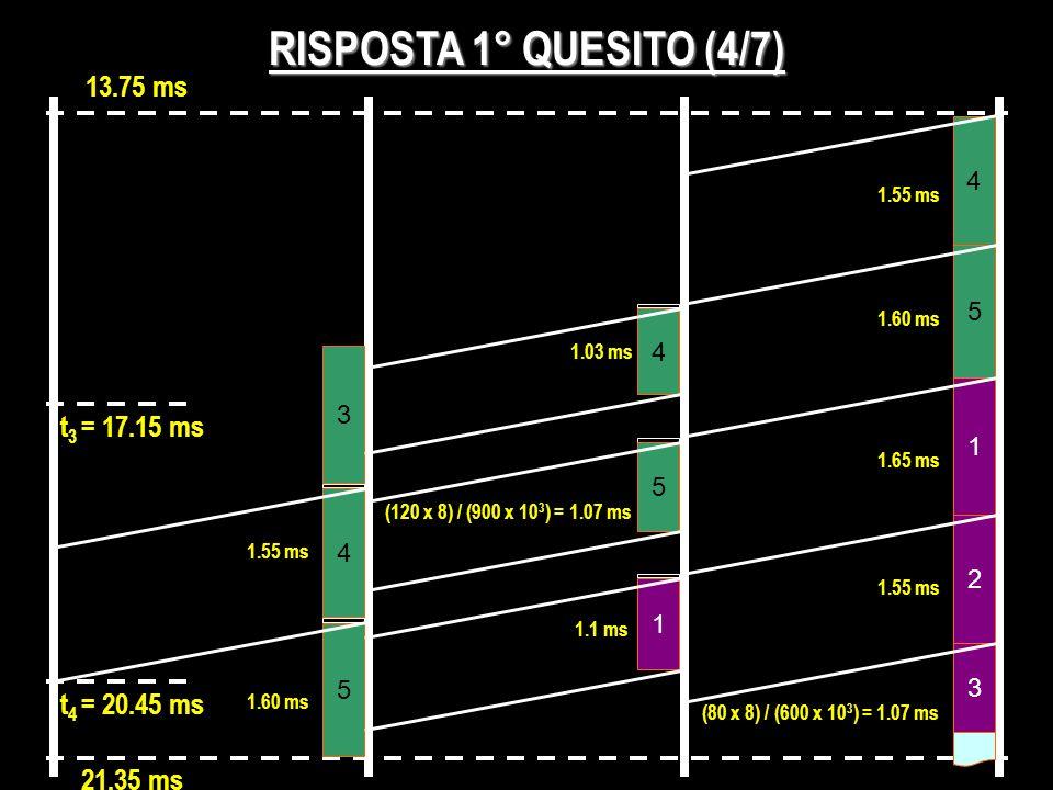 RISPOSTA 1° QUESITO (4/7) 4 5 1.55 ms 1.60 ms 3 4 1.03 ms 13.75 ms t 3 = 17.15 ms (120 x 8) / (900 x 10 3 ) = 1.07 ms 5 4 5 1 21.35 ms 2 3 1.65 ms 1.5
