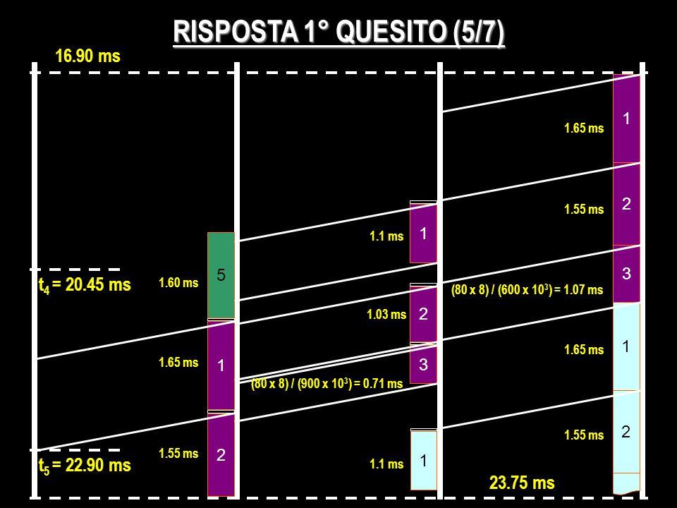 RISPOSTA 1° QUESITO (5/7) 16.90 ms 5 1 23.75 ms 2 3 1.65 ms 1.55 ms (80 x 8) / (600 x 10 3 ) = 1.07 ms 1 1.1 ms 1.60 ms t 4 = 20.45 ms 1 2 2 1.03 ms 1