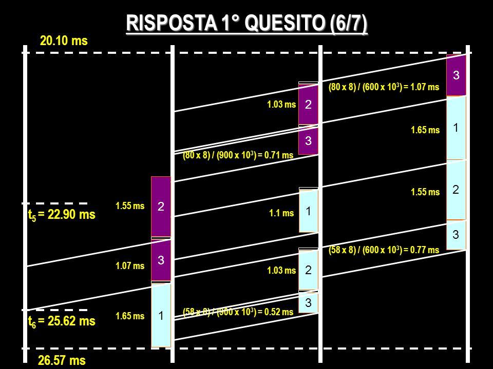 RISPOSTA 1° QUESITO (6/7) 20.10 ms 3 (80 x 8) / (600 x 10 3 ) = 1.07 ms 1 2 2 1.03 ms 2 1.55 ms t 5 = 22.90 ms 3 (80 x 8) / (900 x 10 3 ) = 0.71 ms 1