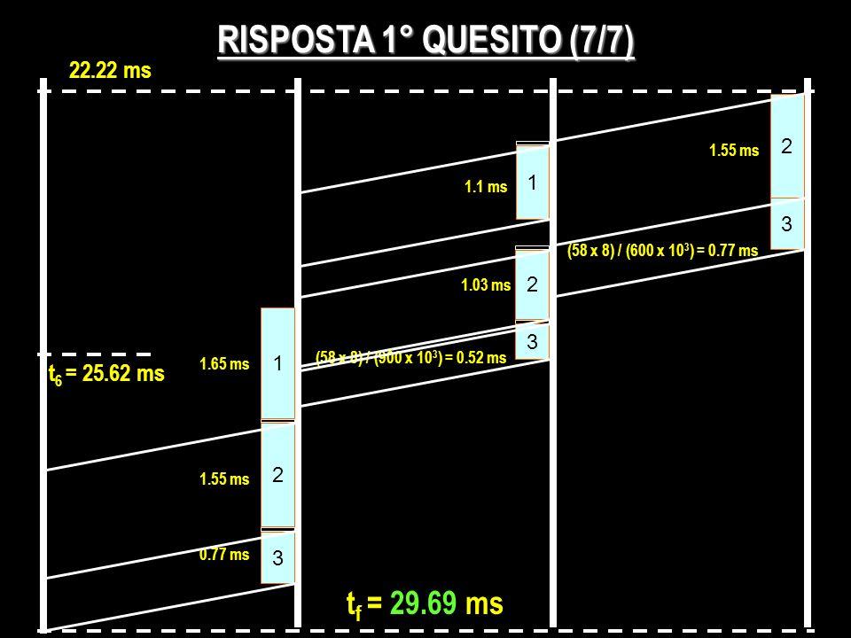 RISPOSTA 1° QUESITO (7/7) 22.22 ms 2 1 1.1 ms 1.55 ms 3 (58 x 8) / (600 x 10 3 ) = 0.77 ms 2 1.03 ms 3 (58 x 8) / (900 x 10 3 ) = 0.52 ms 1 1.65 ms t