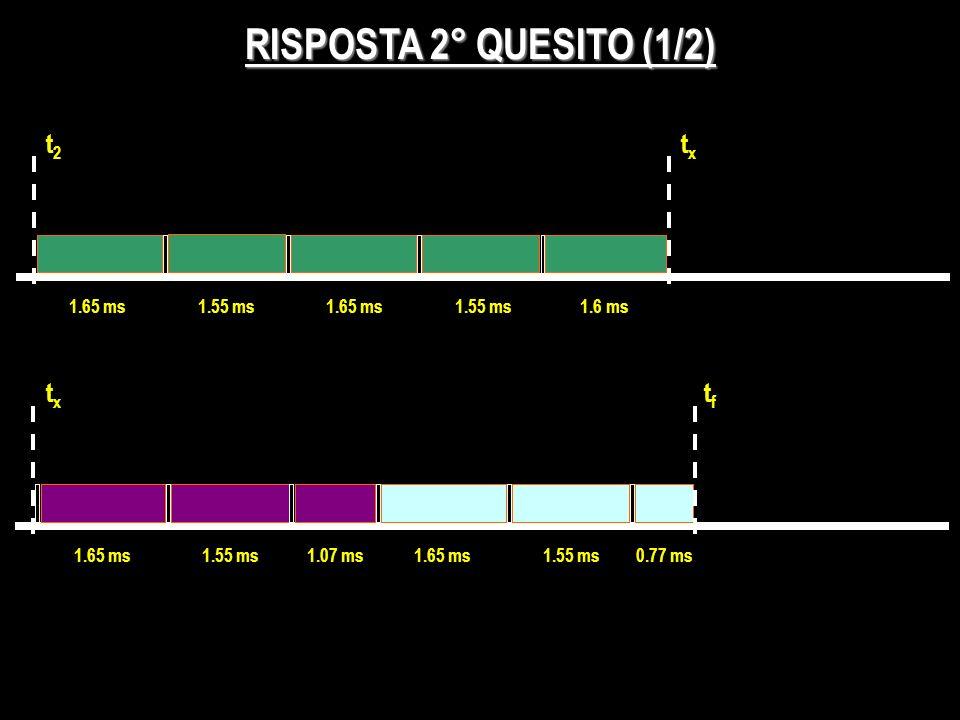 RISPOSTA 2° QUESITO (1/2) t2t2 1.65 ms1.55 ms1.65 ms1.55 ms1.6 ms 1.65 ms1.55 ms1.07 ms1.65 ms1.55 ms0.77 ms txtx txtx tftf