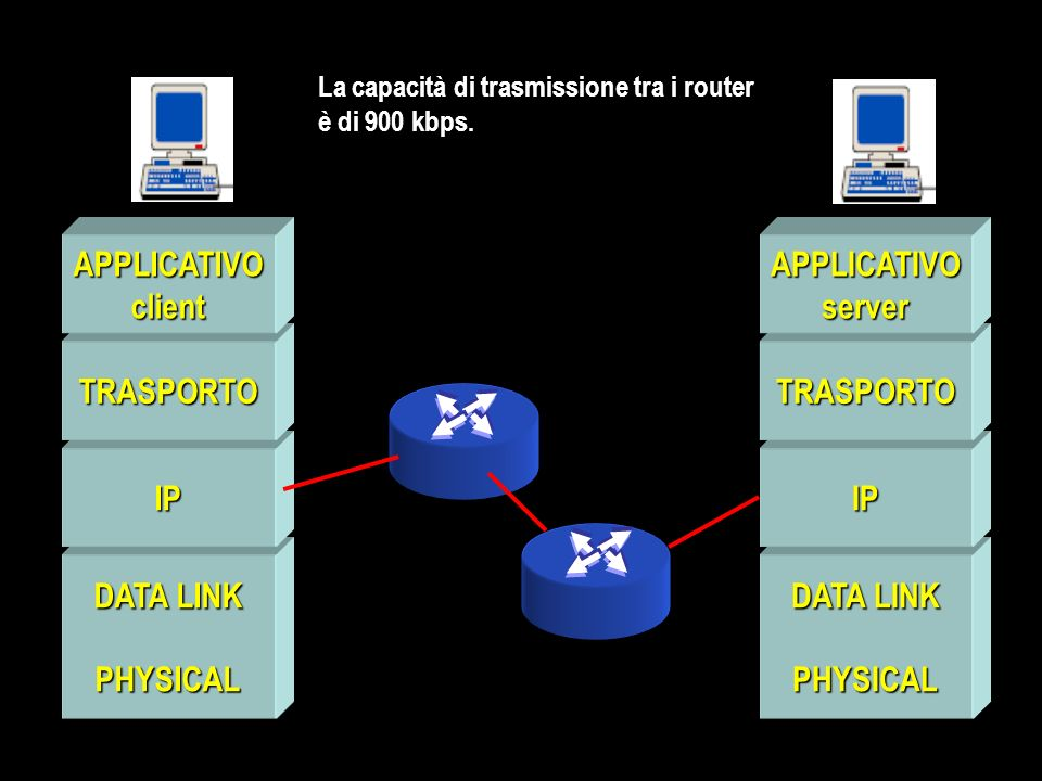 DATA LINK PHYSICAL IP TRASPORTO APPLICATIVOclient PHYSICAL IP TRASPORTO APPLICATIVOserver La capacità di trasmissione tra i router è di 900 kbps.