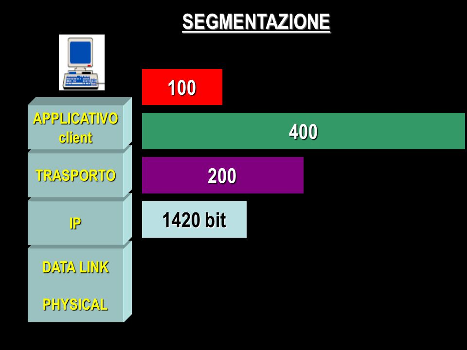 DATA LINK PHYSICAL IP TRASPORTO APPLICATIVOclient SEGMENTAZIONE 100 400 200 1420 bit