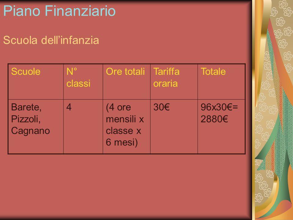 Piano Finanziario Scuola dellinfanzia ScuoleN° classi Ore totaliTariffa oraria Totale Barete, Pizzoli, Cagnano 4(4 ore mensili x classe x 6 mesi) 3096x30= 2880