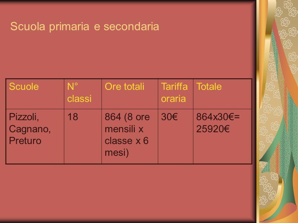 Scuola primaria e secondaria ScuoleN° classi Ore totaliTariffa oraria Totale Pizzoli, Cagnano, Preturo 18864 (8 ore mensili x classe x 6 mesi) 30864x3