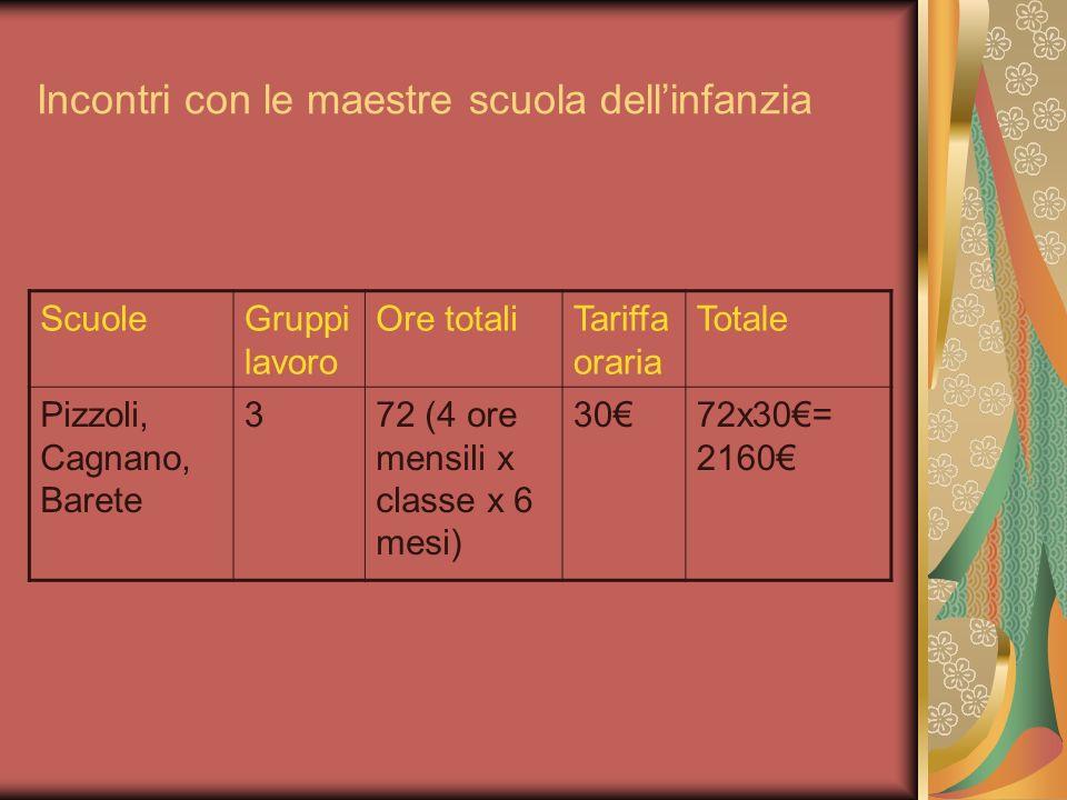 Incontri con le maestre scuola dellinfanzia ScuoleGruppi lavoro Ore totaliTariffa oraria Totale Pizzoli, Cagnano, Barete 372 (4 ore mensili x classe x
