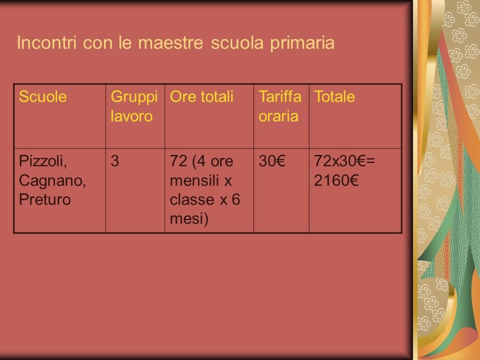 Incontri con le maestre scuola primaria ScuoleGruppi lavoro Ore totaliTariffa oraria Totale Pizzoli, Cagnano, Preturo 372 (4 ore mensili x classe x 6 mesi) 3072x30= 2160