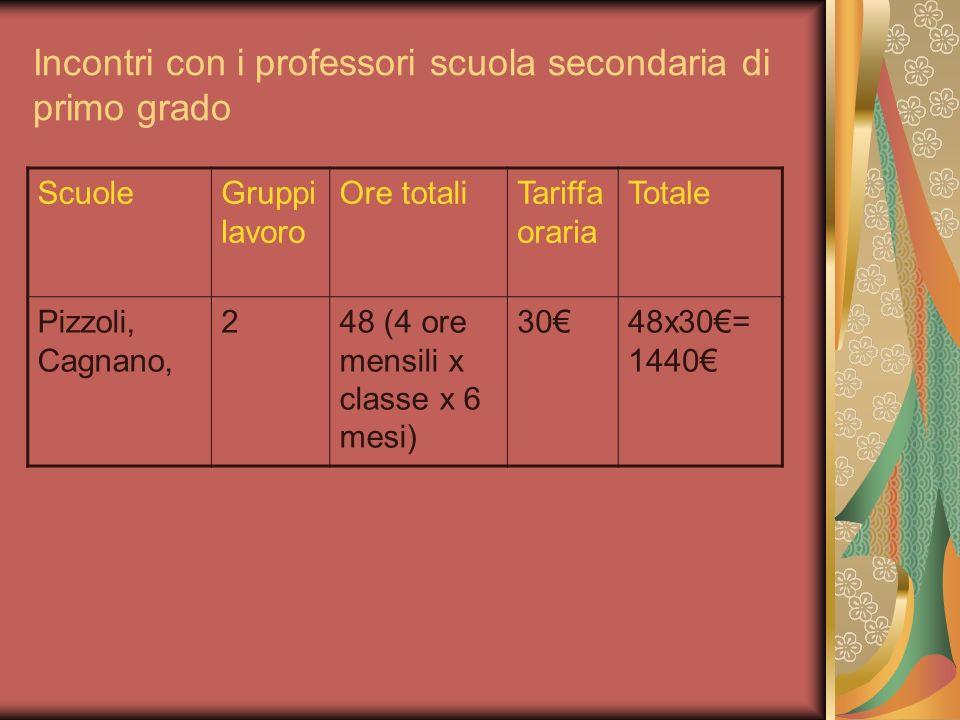 Incontri con i professori scuola secondaria di primo grado ScuoleGruppi lavoro Ore totaliTariffa oraria Totale Pizzoli, Cagnano, 248 (4 ore mensili x classe x 6 mesi) 3048x30= 1440