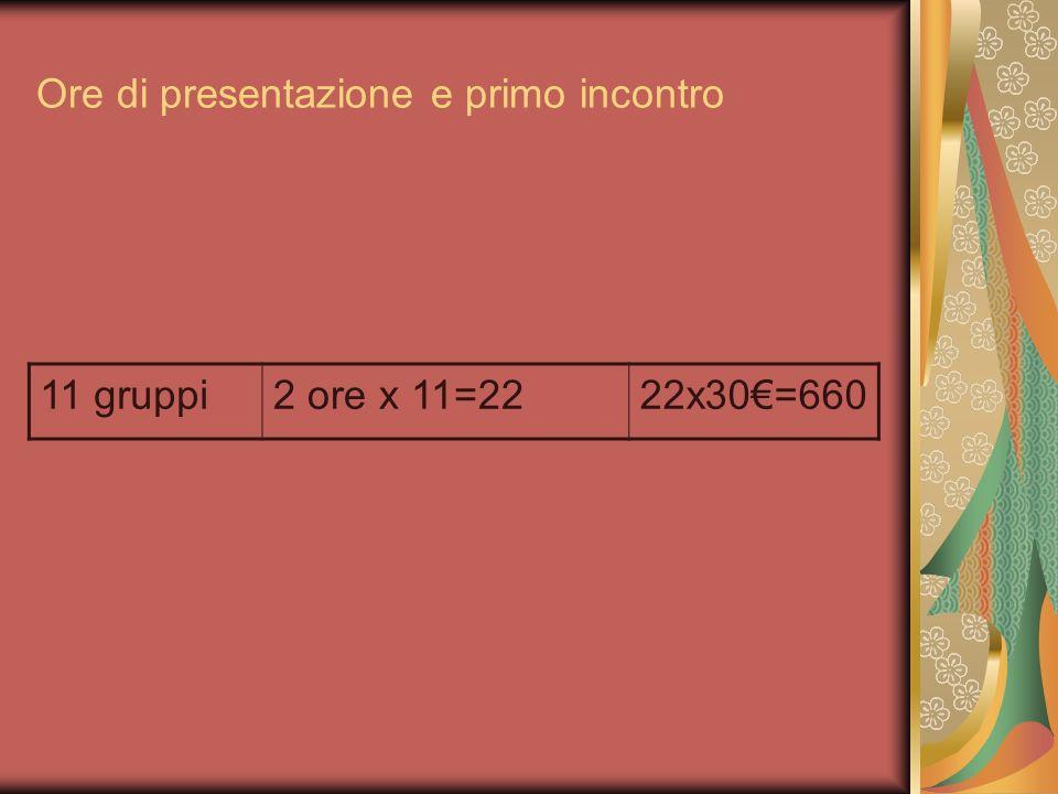 Ore di presentazione e primo incontro 11 gruppi2 ore x 11=2222x30=660