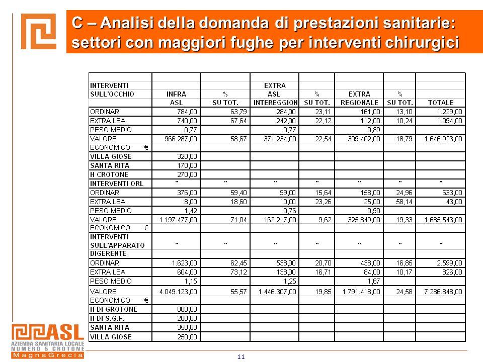 11 C – Analisi della domanda di prestazioni sanitarie: settori con maggiori fughe per interventi chirurgici