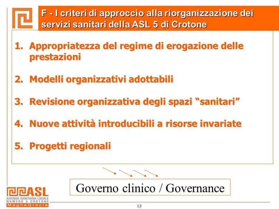 13 1.Appropriatezza del regime di erogazione delle prestazioni 2.Modelli organizzativi adottabili 3.Revisione organizzativa degli spazi sanitari 4.Nuo