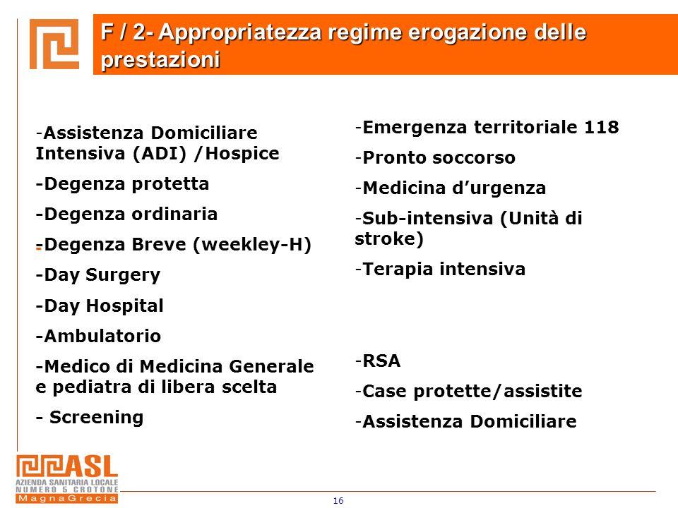 16 - - F / 2- Appropriatezza regime erogazione delle prestazioni -Assistenza Domiciliare Intensiva (ADI) /Hospice -Degenza protetta -Degenza ordinaria