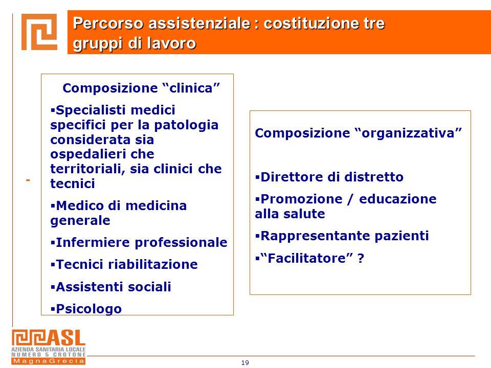 19 - - Percorso assistenziale : costituzione tre gruppi di lavoro Composizione clinica Specialisti medici specifici per la patologia considerata sia o