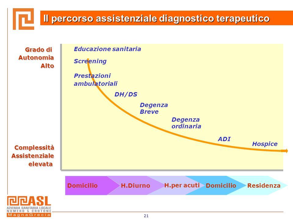 21 Il percorso assistenziale diagnostico terapeutico DomicilioH.Diurno H.per acuti DomicilioResidenza Degenza ordinaria ADI Hospice Grado di Autonomia