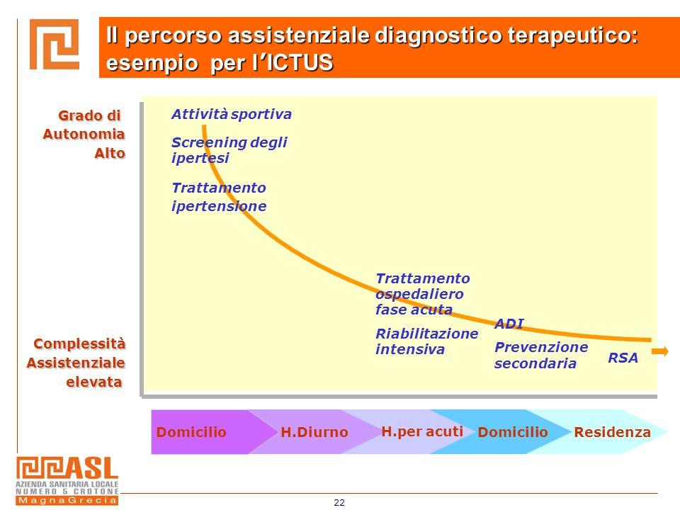 22 Il percorso assistenziale diagnostico terapeutico: esempio per l ICTUS DomicilioH.Diurno H.per acuti DomicilioResidenza Trattamento ospedaliero fas