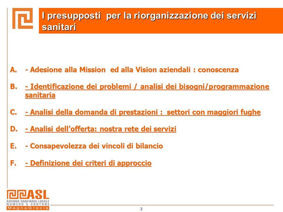 3 A.- Adesione alla Mission ed alla Vision aziendali : conoscenza B.- Identificazione dei problemi / analisi dei bisogni/programmazione sanitaria C.-