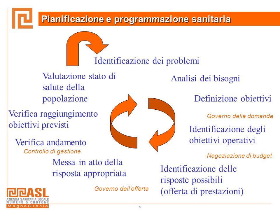 4 Pianificazione e programmazione sanitaria Identificazione dei problemi Analisi dei bisogni Definizione obiettivi Identificazione degli obiettivi ope