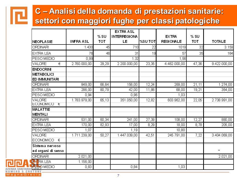7 C – Analisi della domanda di prestazioni sanitarie: settori con maggiori fughe per classi patologiche
