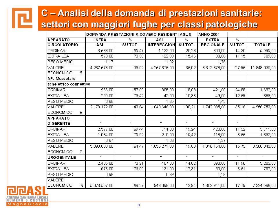 8 C – Analisi della domanda di prestazioni sanitarie: settori con maggiori fughe per classi patologiche