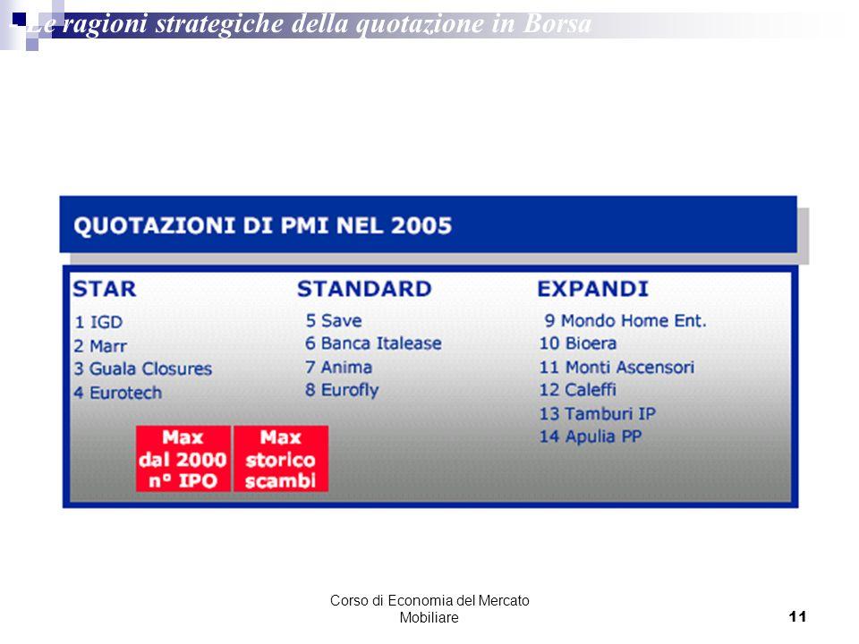 Corso di Economia del Mercato Mobiliare11 - Le ragioni strategiche della quotazione in Borsa Fonte: Borsa Italiana