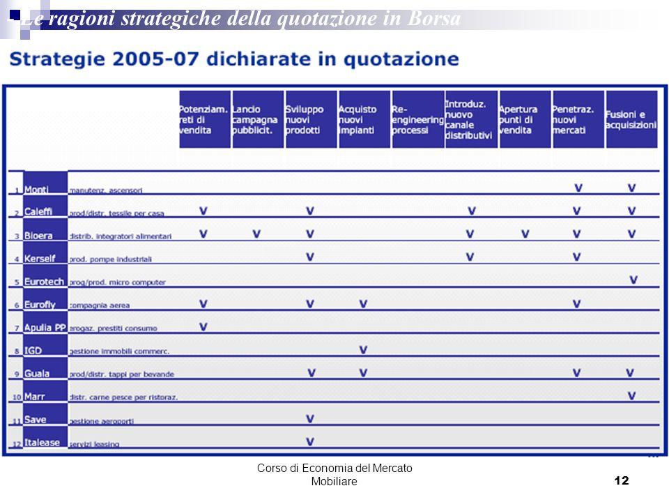 Corso di Economia del Mercato Mobiliare12 - Le ragioni strategiche della quotazione in Borsa Fonte: Borsa Italiana