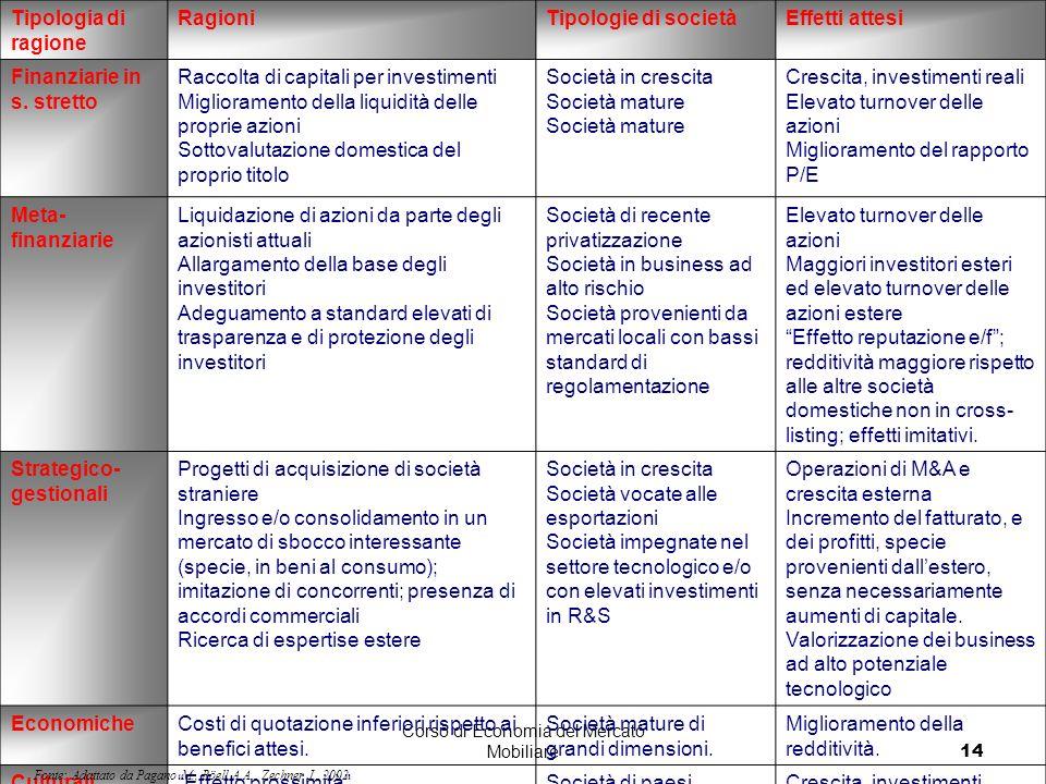 Corso di Economia del Mercato Mobiliare14 Tipologia di ragione RagioniTipologie di societàEffetti attesi Finanziarie in s. stretto Raccolta di capital