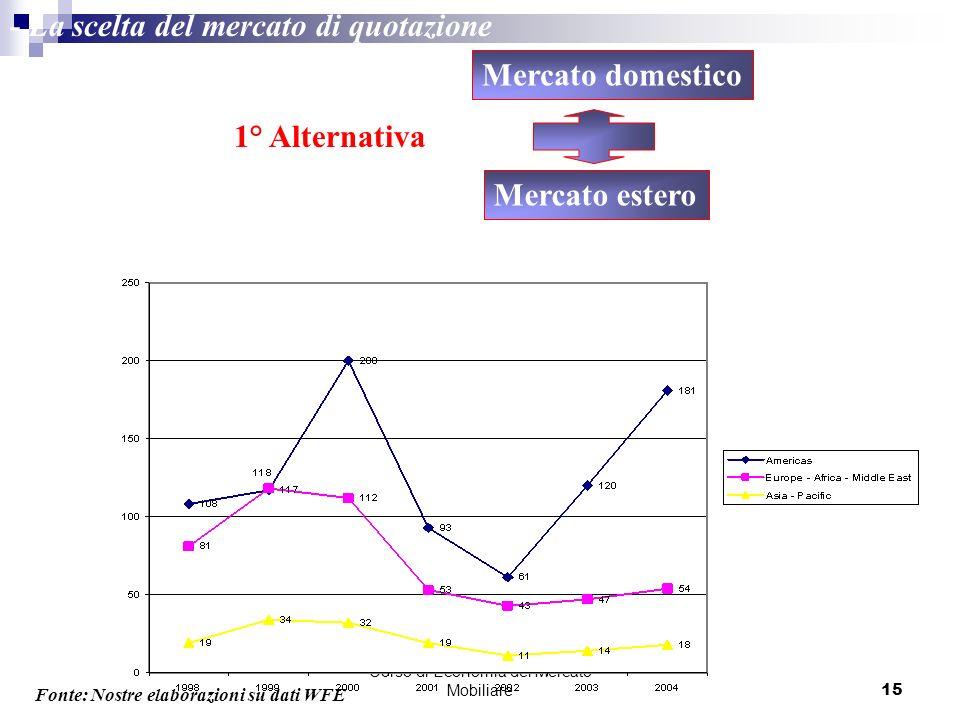 Corso di Economia del Mercato Mobiliare15 - La scelta del mercato di quotazione Mercato domestico Mercato estero Levoluzione dei nuovi listing presso