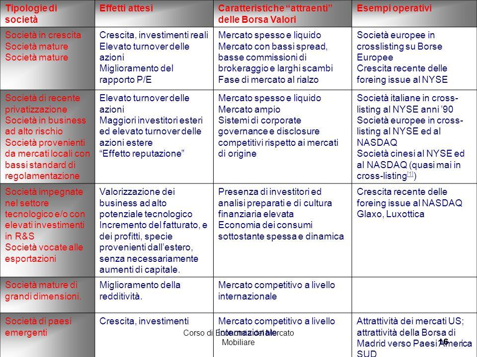 Corso di Economia del Mercato Mobiliare16 Tipologie di società Effetti attesiCaratteristiche attraenti delle Borsa Valori Esempi operativi Società in