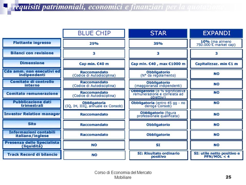 Corso di Economia del Mercato Mobiliare25 - I requisiti patrimoniali, economici e finanziari per la quotazione Fonte: Borsa Italiana