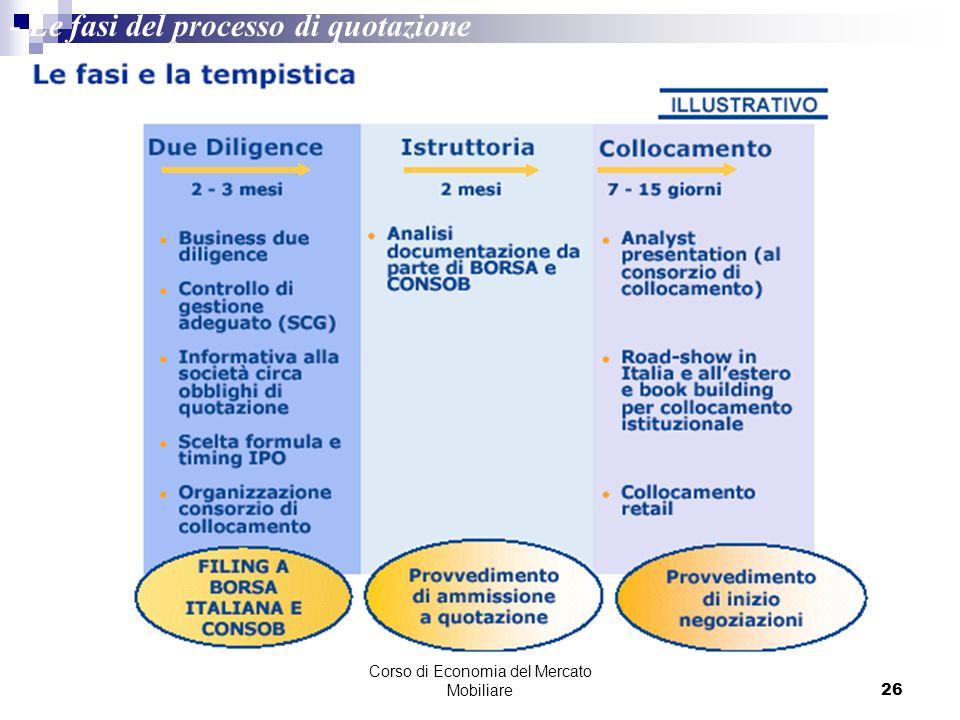 Corso di Economia del Mercato Mobiliare26 - Le fasi del processo di quotazione Fonte: Borsa Italiana