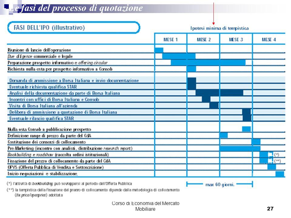 Corso di Economia del Mercato Mobiliare27 - Le fasi del processo di quotazione Fonte: Borsa Italiana