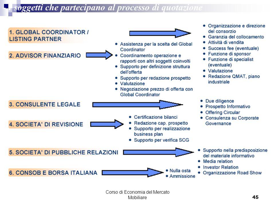 Corso di Economia del Mercato Mobiliare45 - I soggetti che partecipano al processo di quotazione