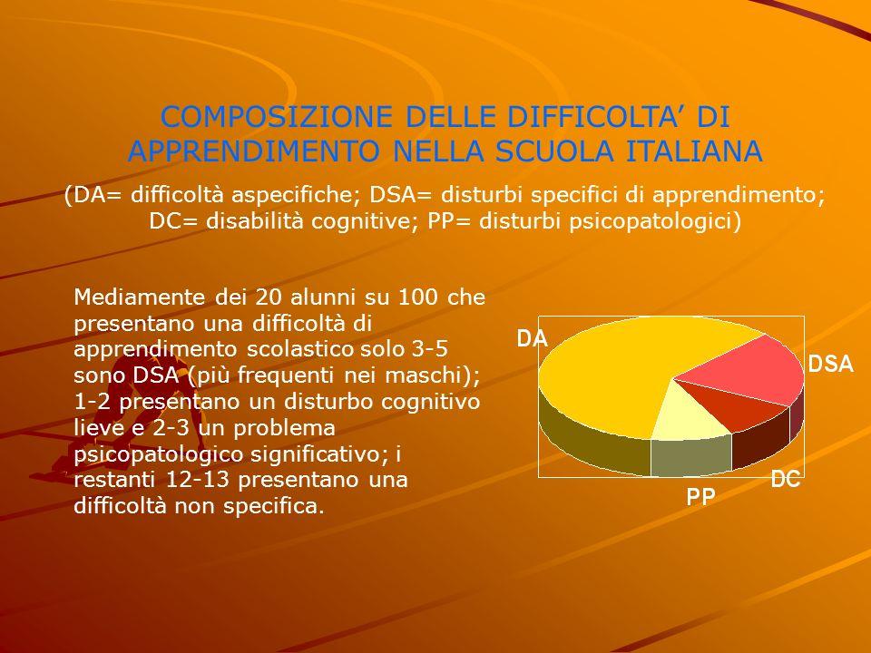 COMPOSIZIONE DELLE DIFFICOLTA DI APPRENDIMENTO NELLA SCUOLA ITALIANA (DA= difficoltà aspecifiche; DSA= disturbi specifici di apprendimento; DC= disabi