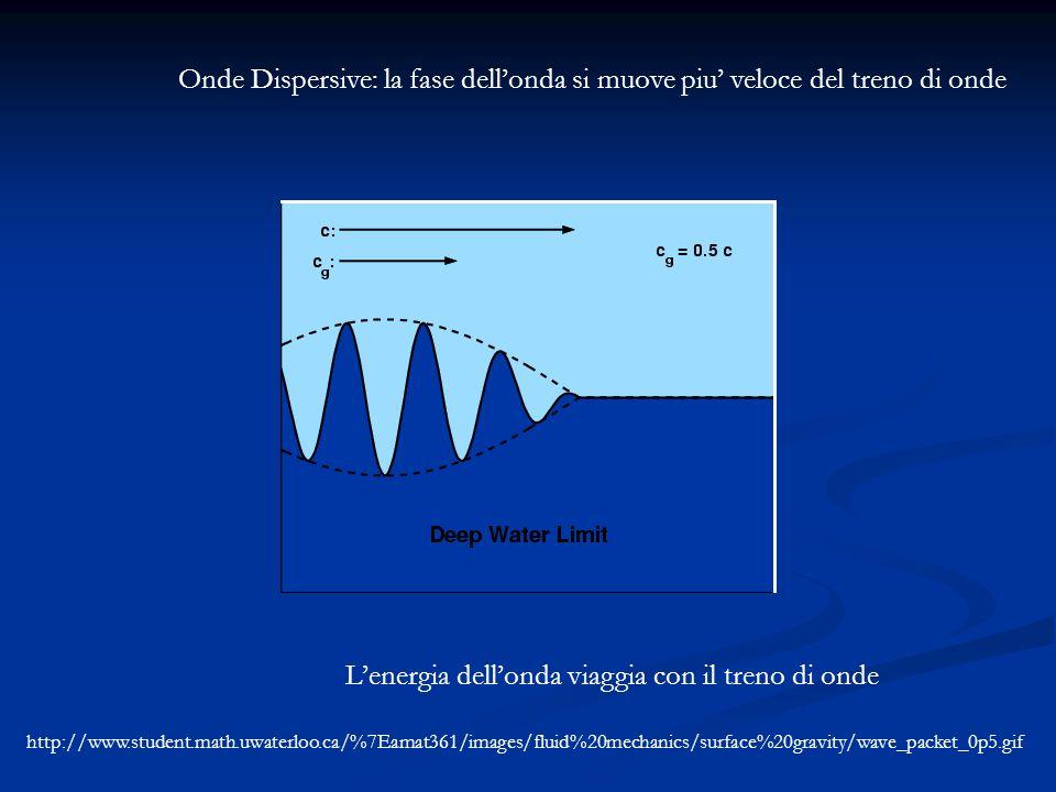 Onde Dispersive: la fase dellonda si muove piu veloce del treno di onde Lenergia dellonda viaggia con il treno di onde http://www.student.math.uwaterl