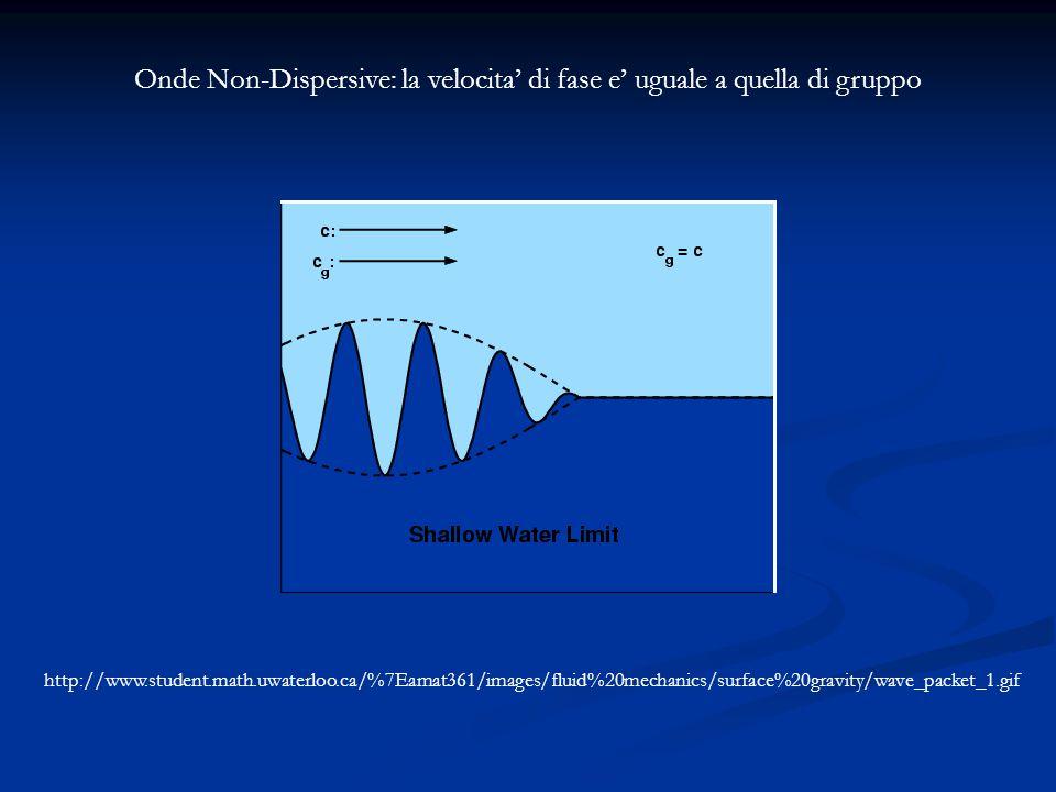 Onde Non-Dispersive: la velocita di fase e uguale a quella di gruppo http://www.student.math.uwaterloo.ca/%7Eamat361/images/fluid%20mechanics/surface%