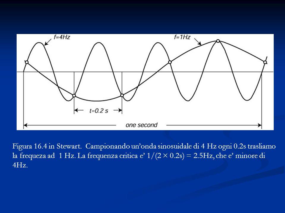 Figura 16.4 in Stewart. Campionando unonda sinosuidale di 4 Hz ogni 0.2s trasliamo la frequeza ad 1 Hz. La frequenza critica e 1/(2 × 0.2s) = 2.5Hz, c