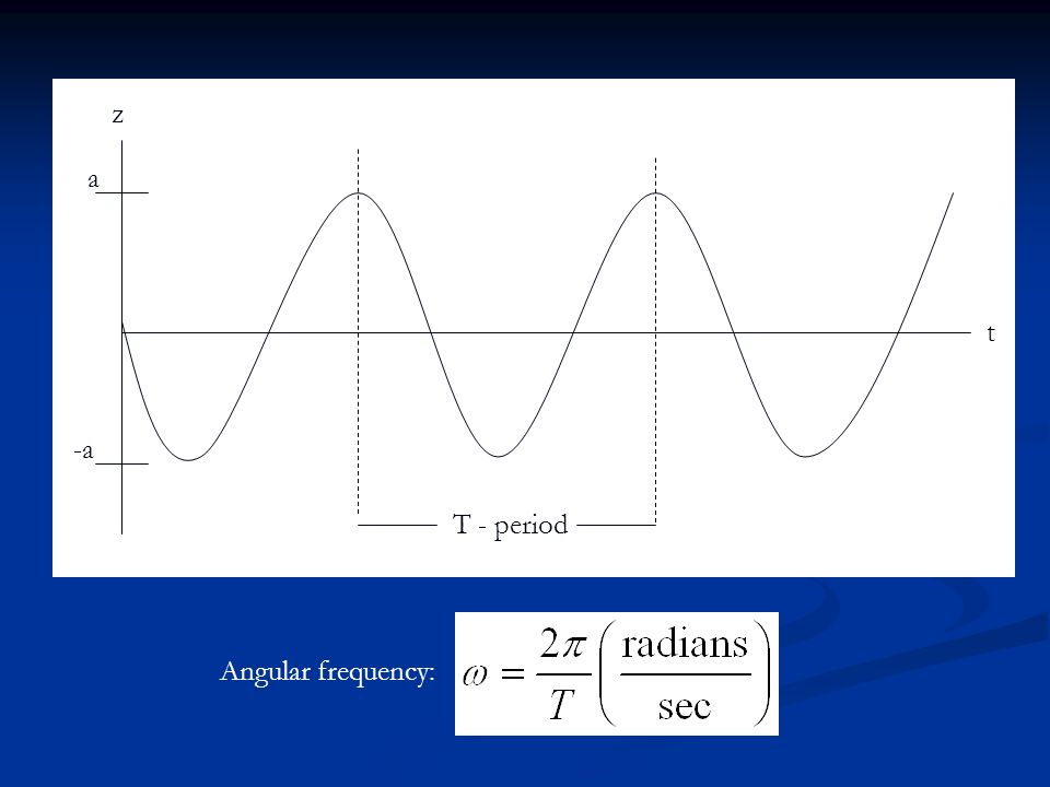 Descrive plane wave of permanent form Plane wave: independent of coordinate normal to direction of propagation Perm.