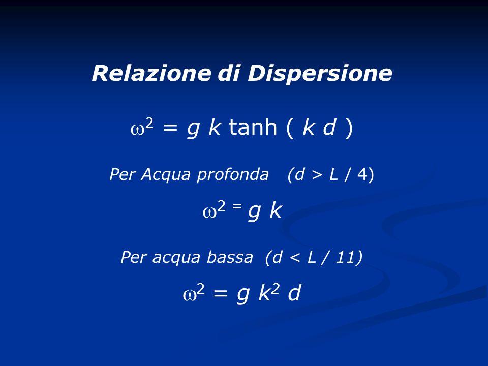 A=grande profondita B=profondita bassa Il movimento di una particella diventa sempre piu ellittico con la diminuizione della profondita 1= Direzione 2= Cresta 3= Cavo