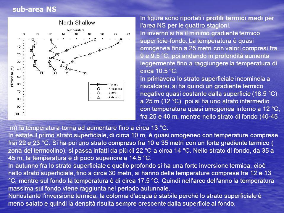 In figura sono riportati i profili termici medi per l'area NS per le quattro stagioni. In inverno si ha il minimo gradiente termico superficie-fondo.