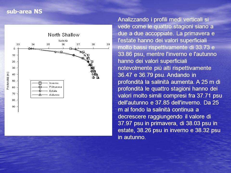 Analizzando i profili medi verticali si vede come le quattro stagioni siano a due a due accoppiate. La primavera e l'estate hanno dei valori superfici