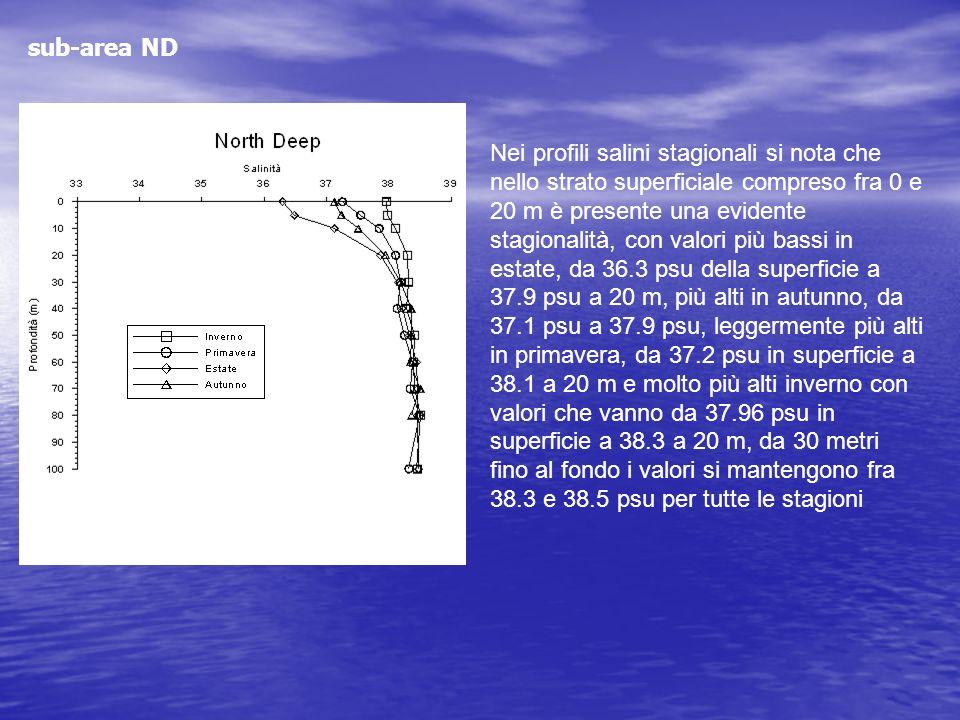 Nei profili salini stagionali si nota che nello strato superficiale compreso fra 0 e 20 m è presente una evidente stagionalità, con valori più bassi i