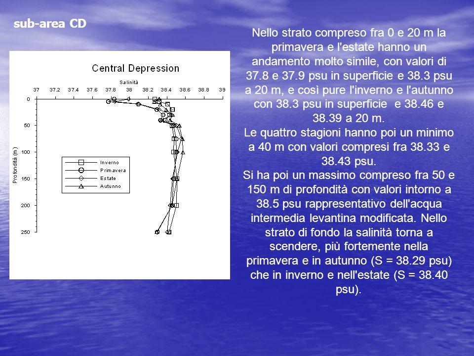 Nello strato compreso fra 0 e 20 m la primavera e l'estate hanno un andamento molto simile, con valori di 37.8 e 37.9 psu in superficie e 38.3 psu a 2