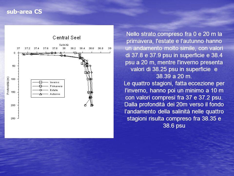 Nello strato compreso fra 0 e 20 m la primavera, l'estate e lautunno hanno un andamento molto simile, con valori di 37.8 e 37.9 psu in superficie e 38