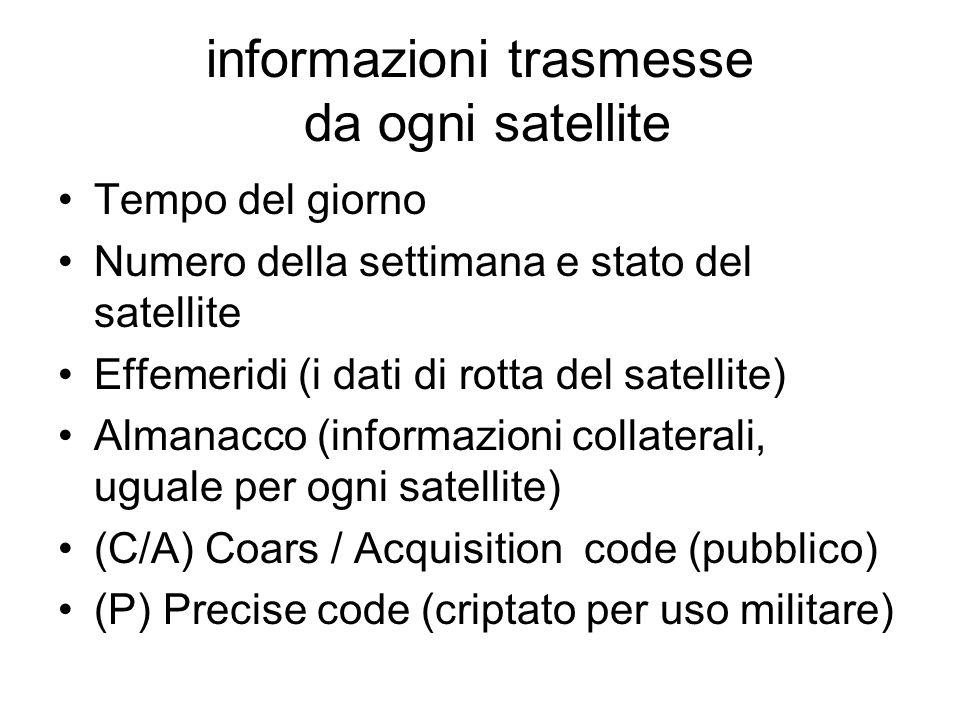 informazioni trasmesse da ogni satellite Tempo del giorno Numero della settimana e stato del satellite Effemeridi (i dati di rotta del satellite) Alma