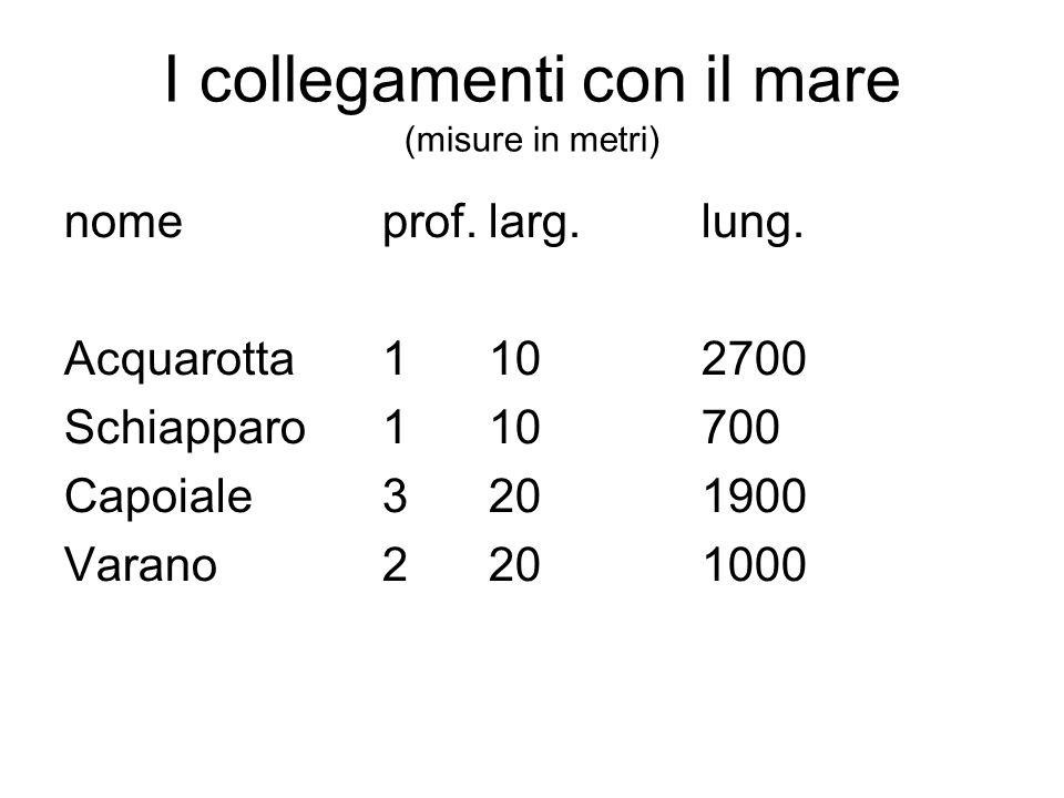 I collegamenti con il mare (misure in metri) nome prof.larg.lung.