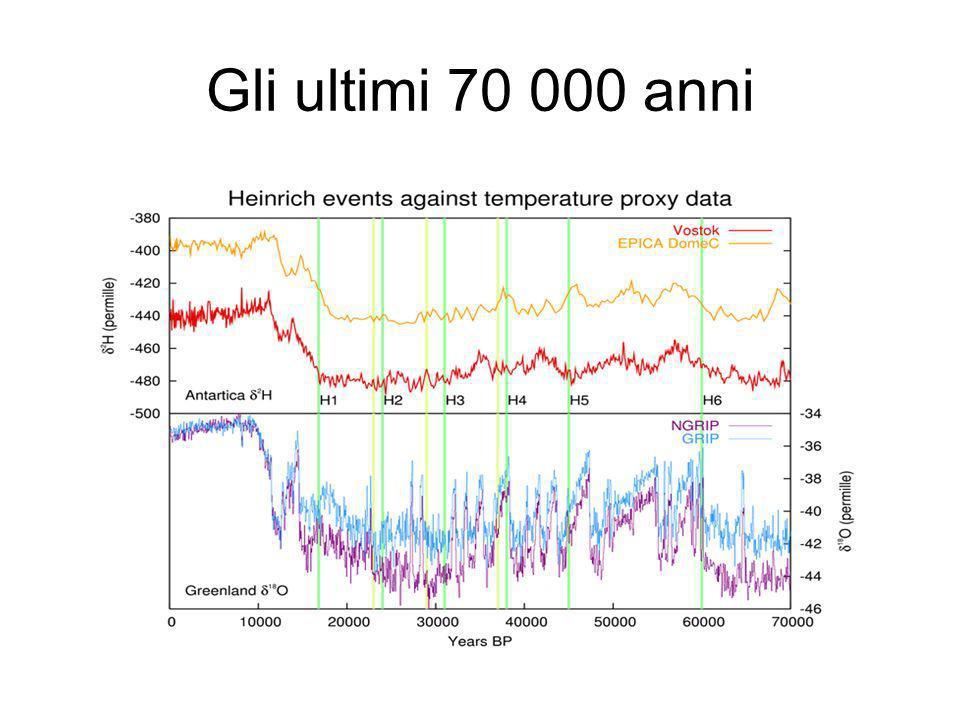 Gli ultimi 70 000 anni