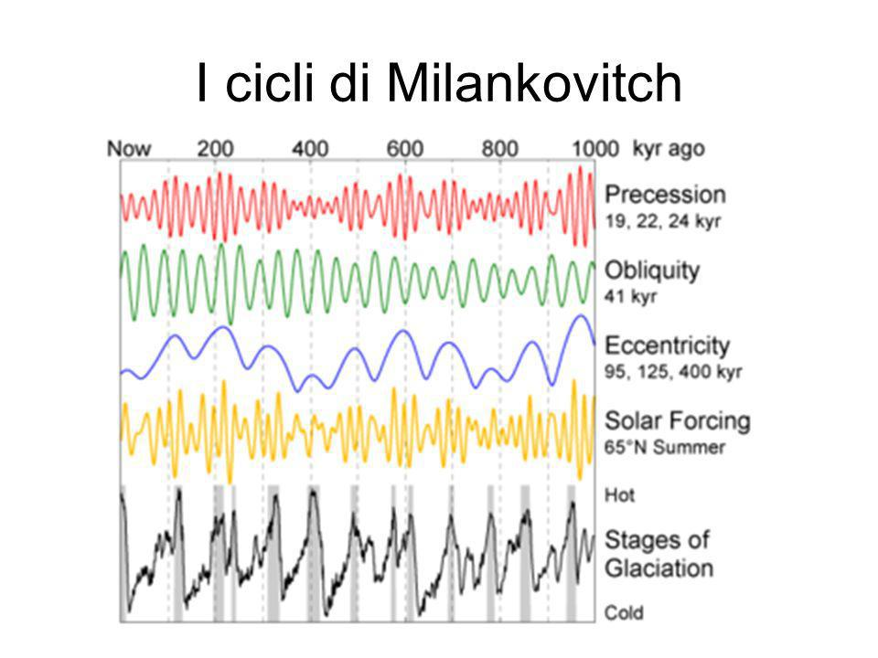I cicli di Milankovitch